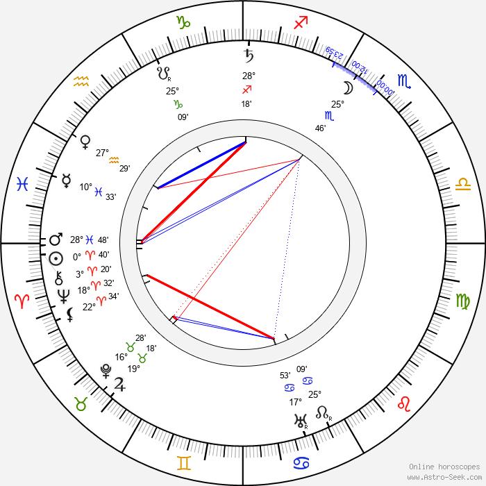 Herbert G. Ponting - Birth horoscope chart