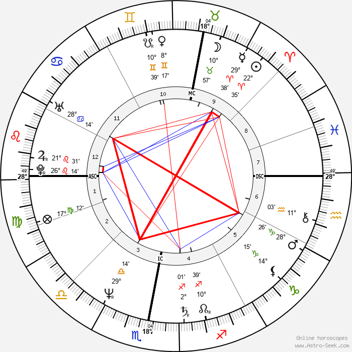 Herbert Grönemeyer - Birth horoscope chart