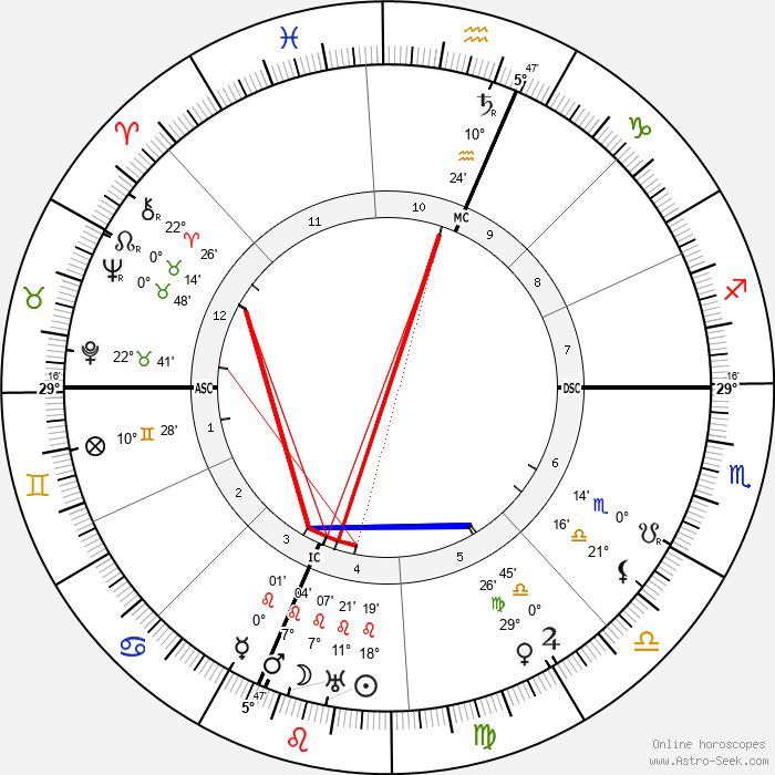 Herbert Hoover - Birth horoscope chart