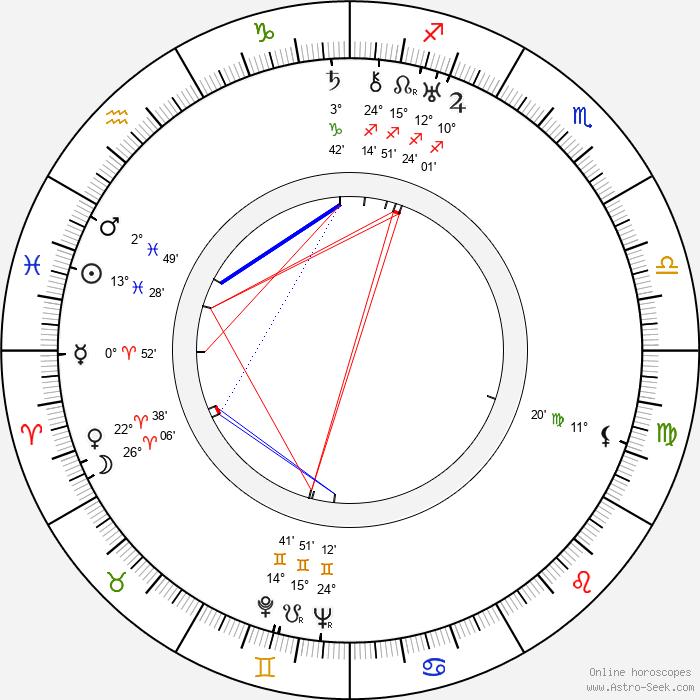 Herbert J. Biberman - Birth horoscope chart