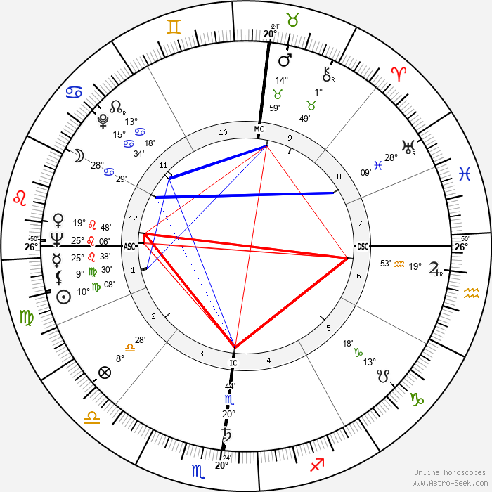 Herbert K. Anspach - Birth horoscope chart