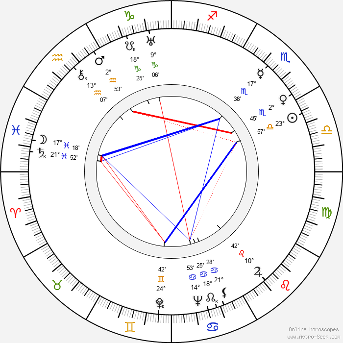 Herbert Körbs - Birth horoscope chart