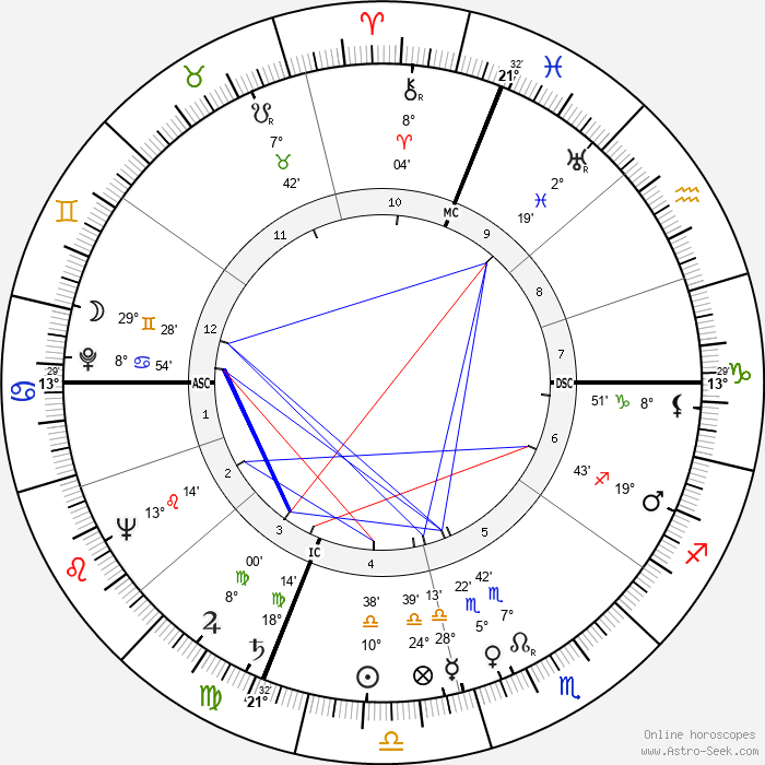 Herbert L. Beckington - Birth horoscope chart