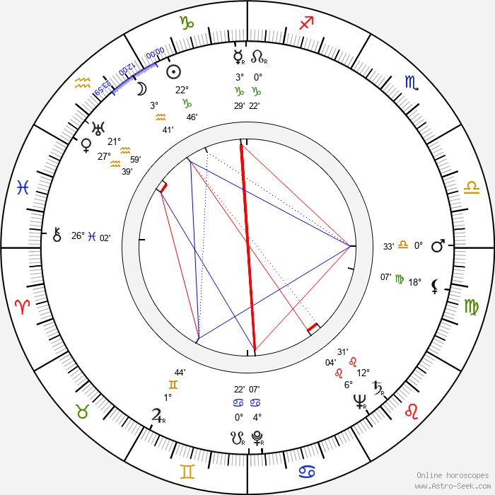 Herbert L. Strock - Birth horoscope chart