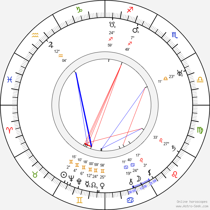Herbert Marshall - Birth horoscope chart