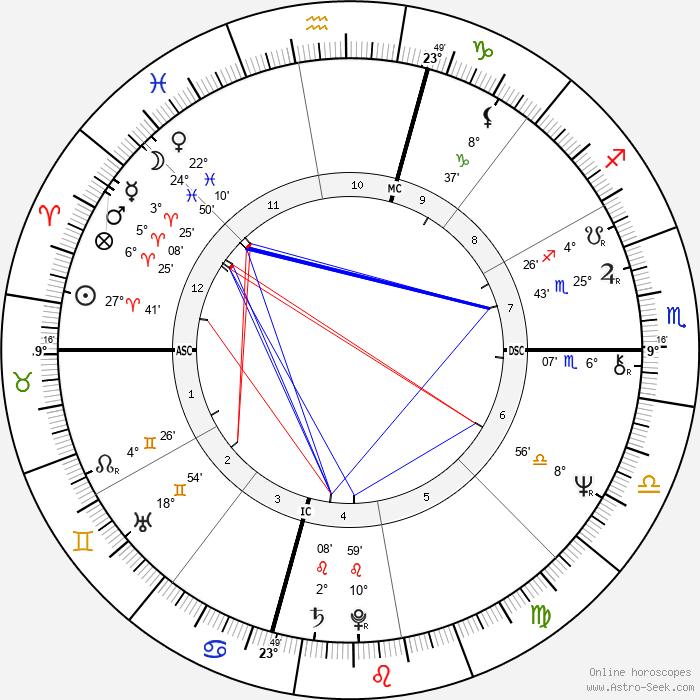 Herbert Mullin - Birth horoscope chart