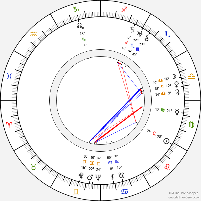 Herbert Mundin - Birth horoscope chart