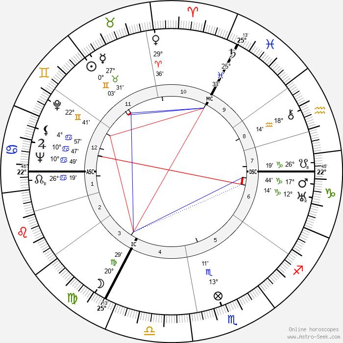 Hergé - Birth horoscope chart