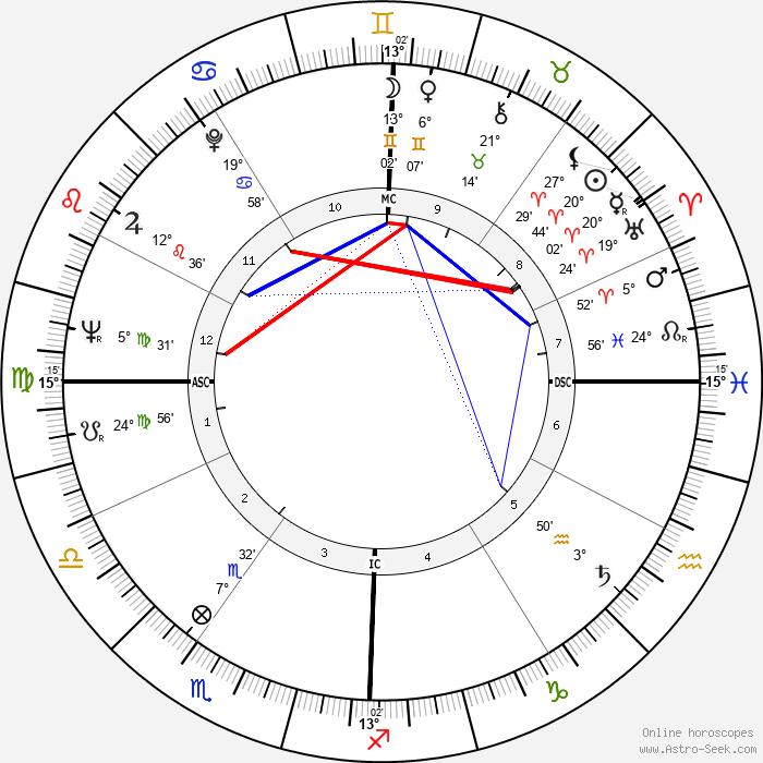 Heriwenta Mae Faggs - Birth horoscope chart