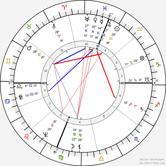 Herm Wehmeier - Birth horoscope chart