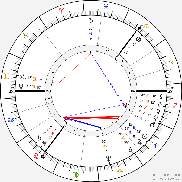 Herman Brood - Birth horoscope chart