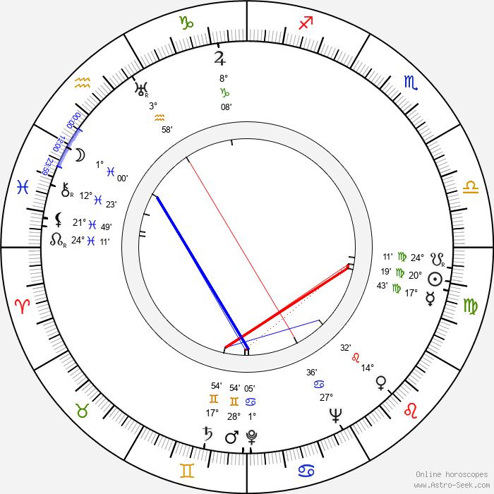 Herman Goldstine - Birth horoscope chart