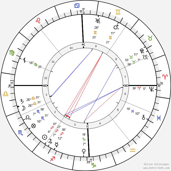 Herman Gorter - Birth horoscope chart