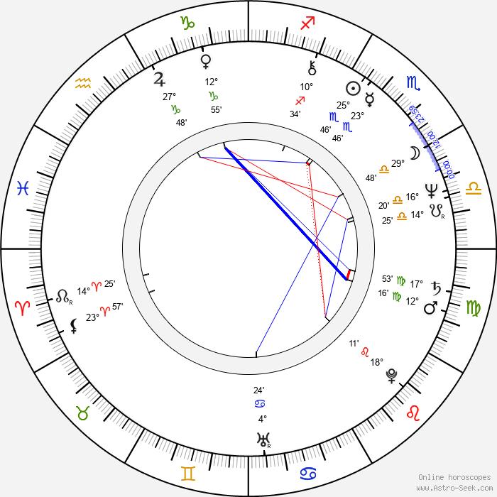 Herman Rarebell - Birth horoscope chart