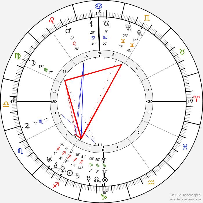 Herman Shumlin - Birth horoscope chart