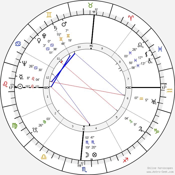 Herman Talmadge - Birth horoscope chart