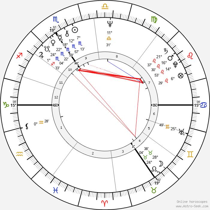 Herman Van Rompuy - Birth horoscope chart