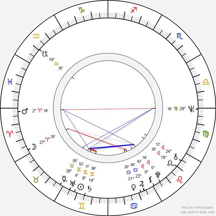 Hermann Beyer - Birth horoscope chart