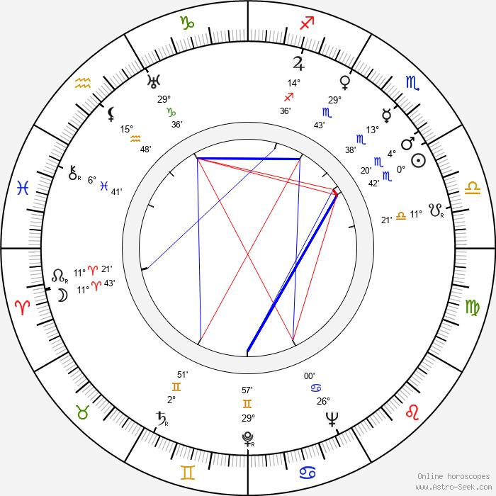 Hermann Graf - Birth horoscope chart