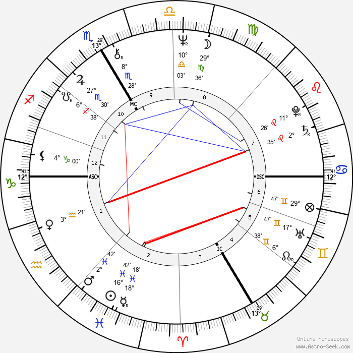 Hermann Meyer - Birth horoscope chart
