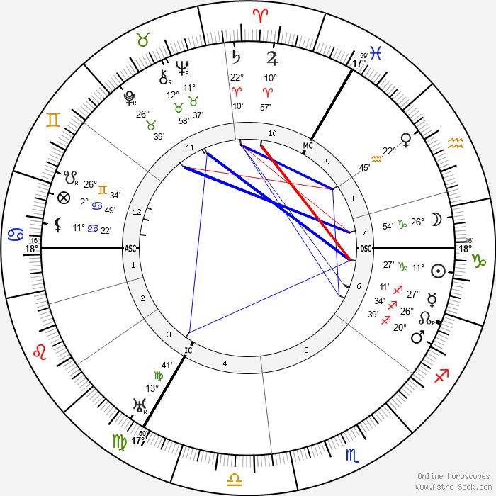 Hermann Schmitz - Birth horoscope chart