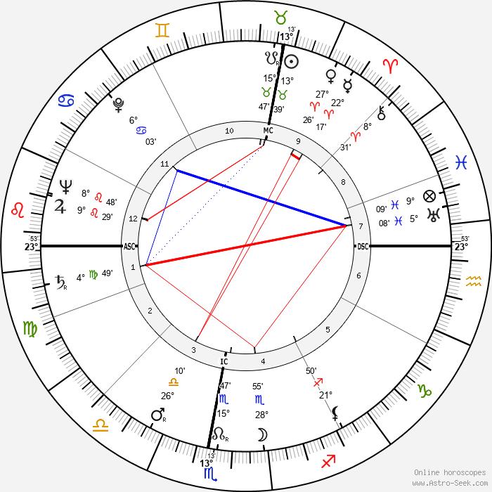 Hermann Schreiber - Birth horoscope chart