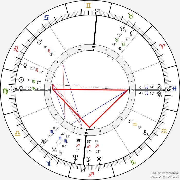Hermann Schulze-Delitzsch - Birth horoscope chart