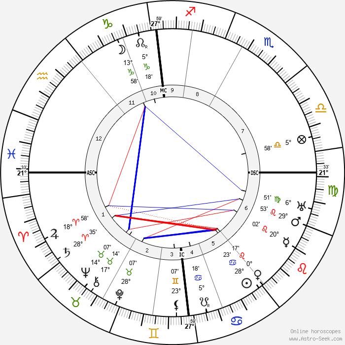 Hermann Von Keyserling - Birth horoscope chart
