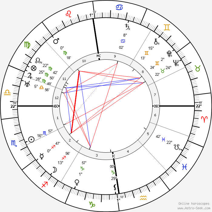 Hermann Weyl - Birth horoscope chart
