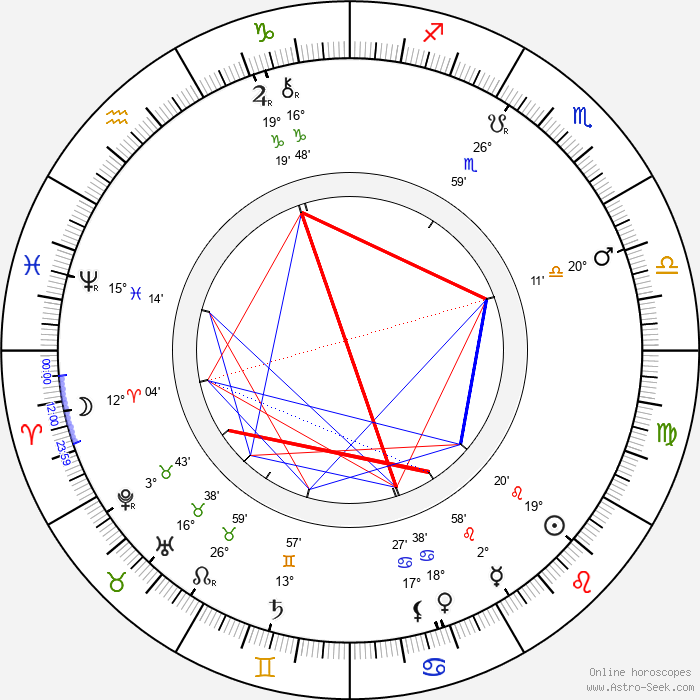 Herrmann - Birth horoscope chart