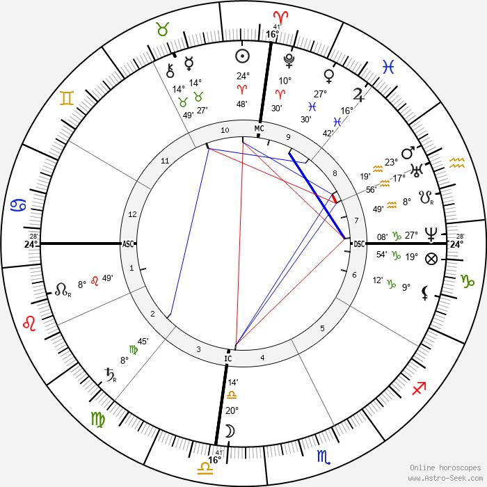 Hermene Bustos - Birth horoscope chart