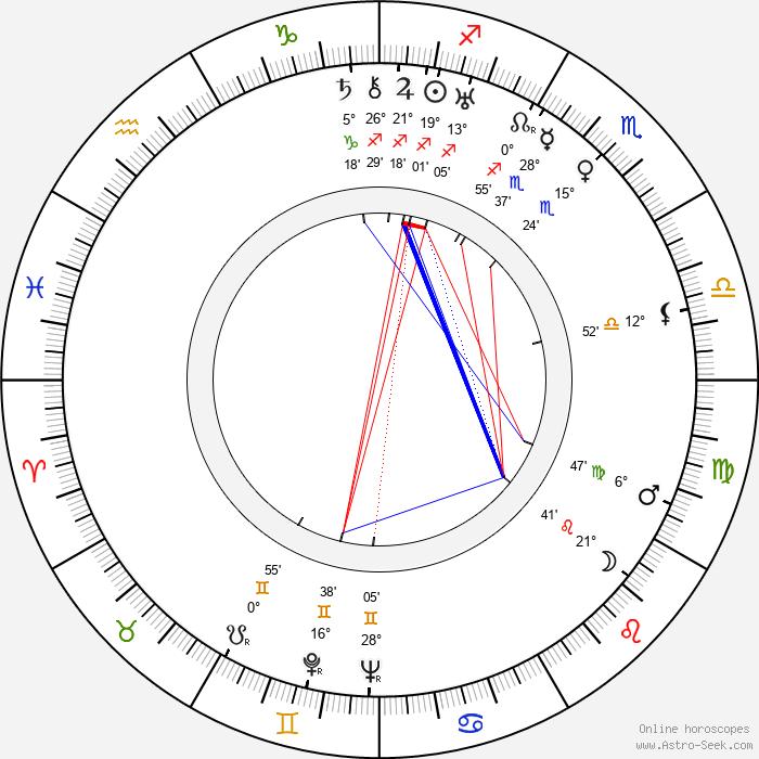 Hermína Týrlová - Birth horoscope chart