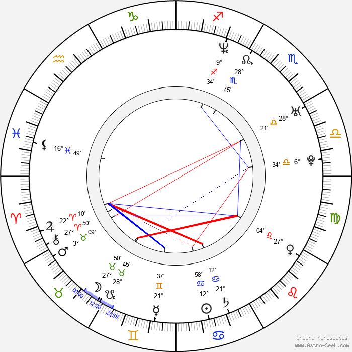 Hernan Crespo - Birth horoscope chart