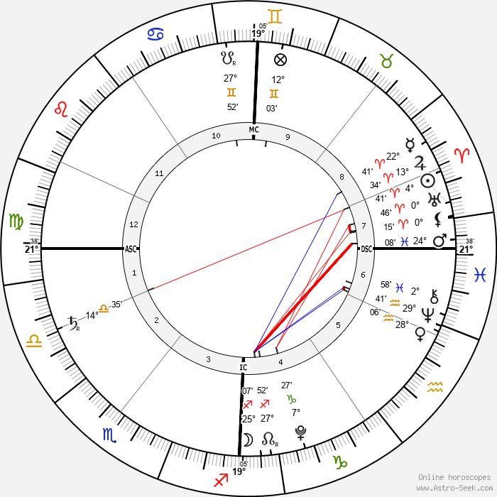 Hero Harper Quinn - Birth horoscope chart