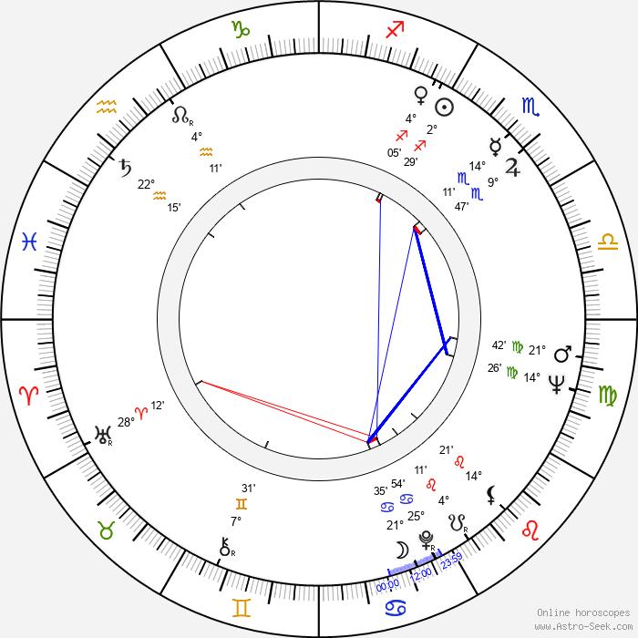 Herrmann Zschoche - Birth horoscope chart