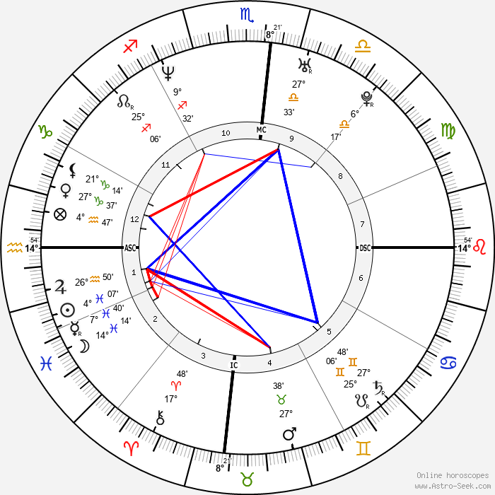 Herschelle Gibbs - Birth horoscope chart