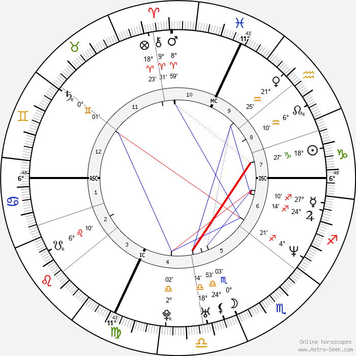 Hervé Falciani - Birth horoscope chart