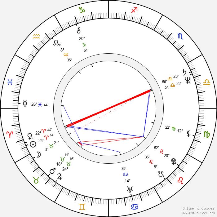 Hervé Palud - Birth horoscope chart