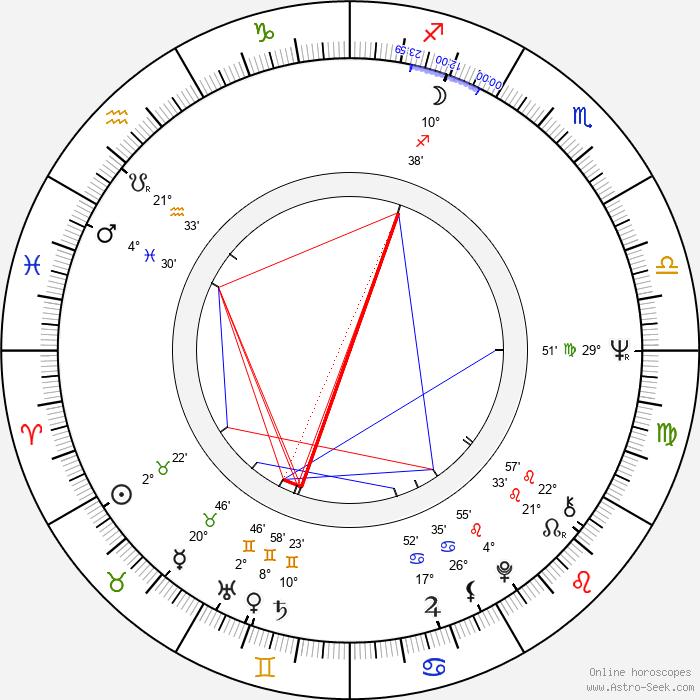 Hervé Villechaize - Birth horoscope chart