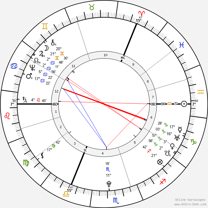 Hester Thrale - Birth horoscope chart