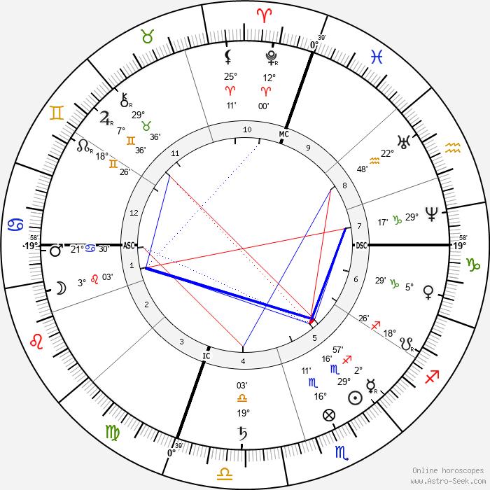 Hetty Green - Birth horoscope chart
