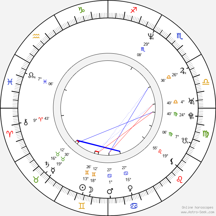 Hideo Sakaki - Birth horoscope chart