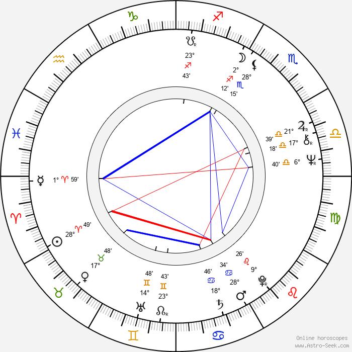 Hideshi Hino - Birth horoscope chart