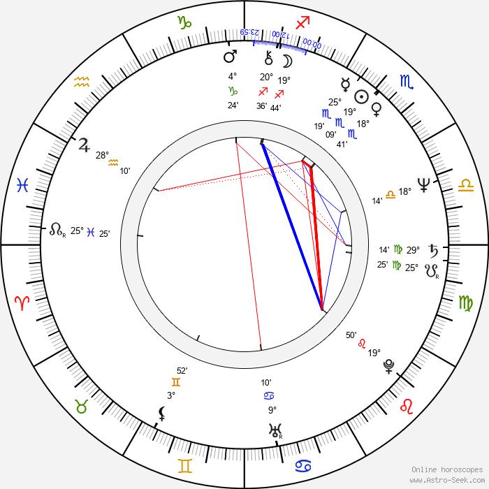 Hideyuki Tanaka - Birth horoscope chart