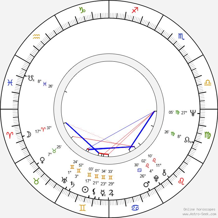 Hie-bong Byeon - Birth horoscope chart