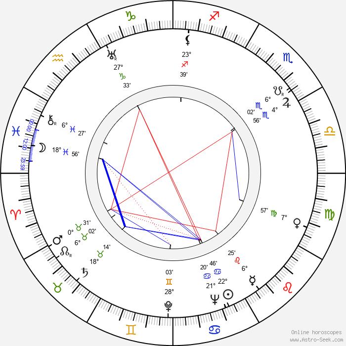 Hienrich Stubbman - Birth horoscope chart
