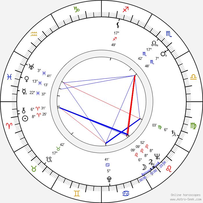 Hieronim Konieczka - Birth horoscope chart