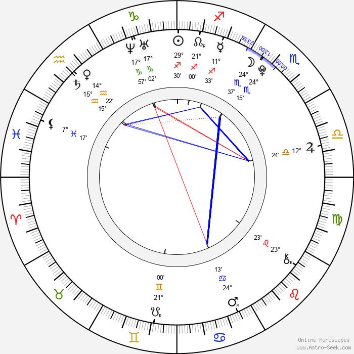 Hikari Kajiwara - Birth horoscope chart