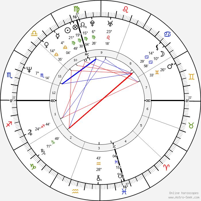 Hilary Gabrieli - Birth horoscope chart