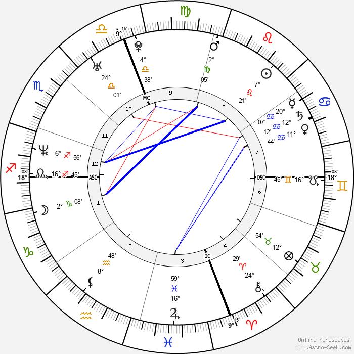 Hilary Swank - Birth horoscope chart
